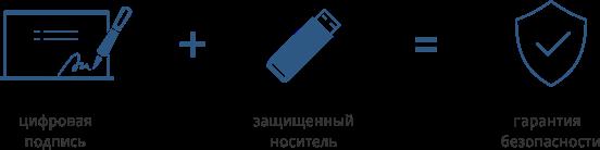 Защищенные носители ЭЦП купить в Харькове. Купить онлайн